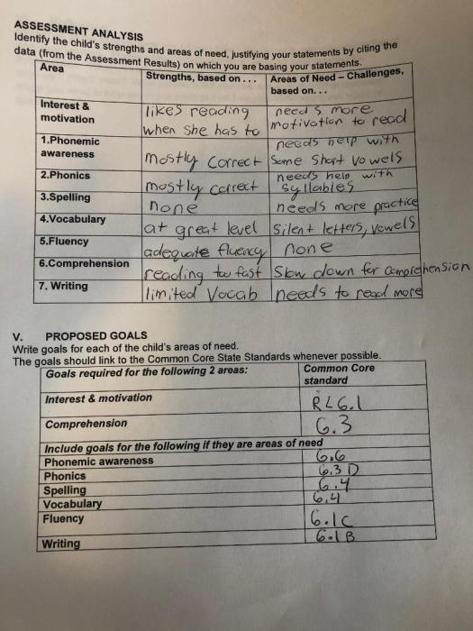 Assessment analysis 1